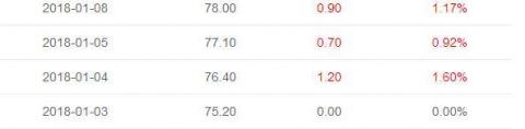 السعر وفق مؤشر ابلتس  المعتمد عند (أسنيم)